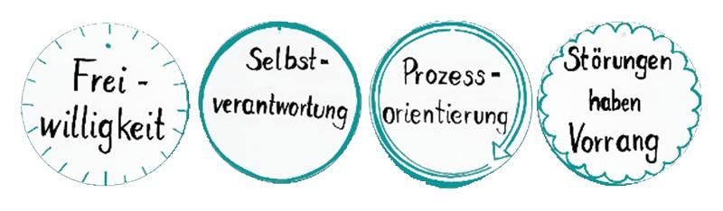kitas-in-bayern-Prinzipien-der-arbeit
